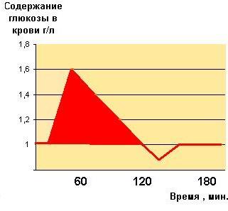 гликемический индекс продуктов таблица для похудения меню